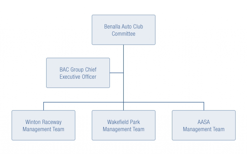 Structure - Benalla Auto Club